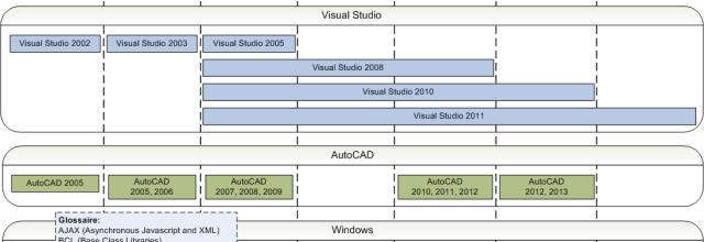 Les langages de programmation et AutoCAD